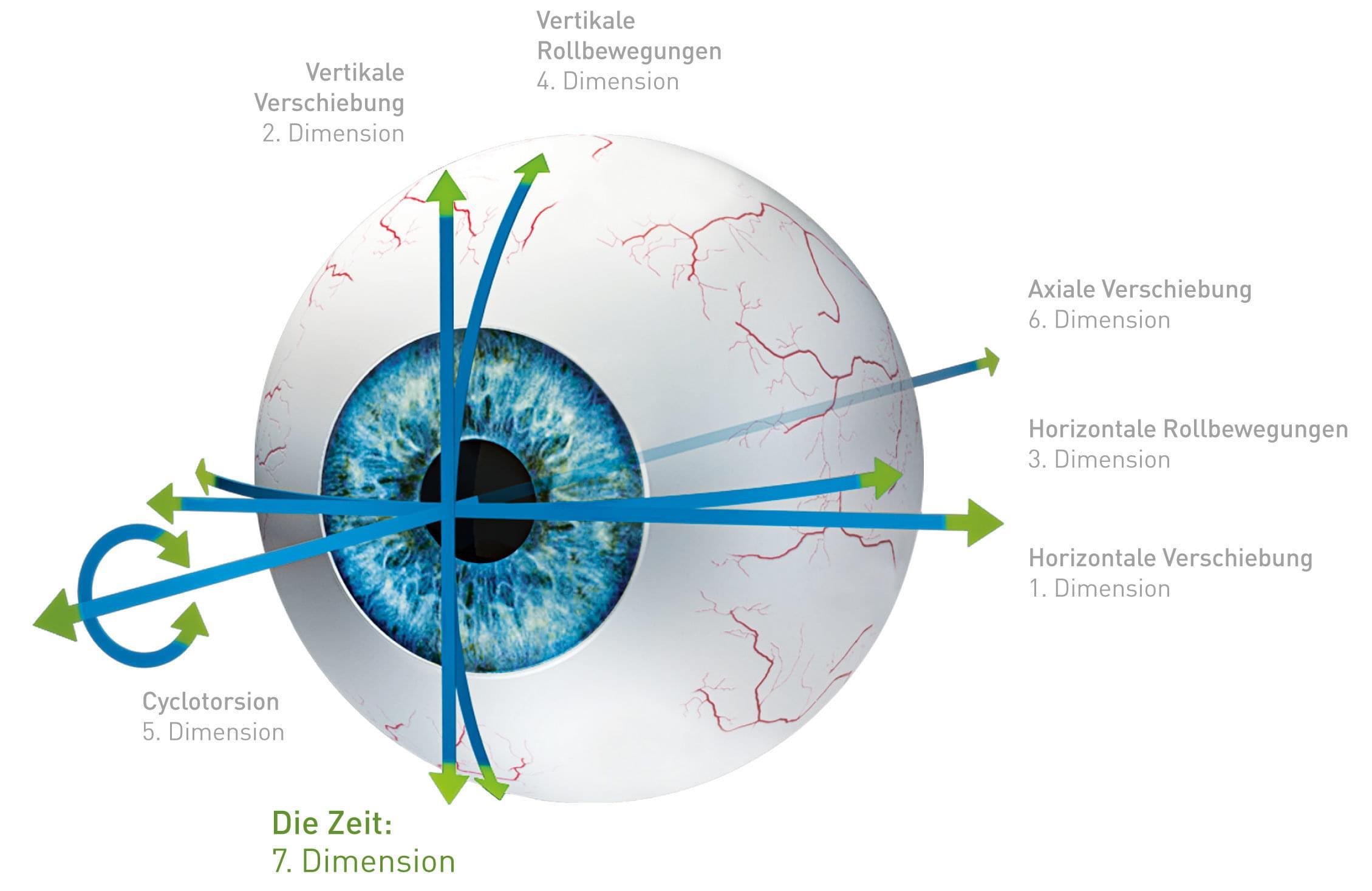 7D-Eyetracking beim Schwind Amaris 1050RS Laser.
