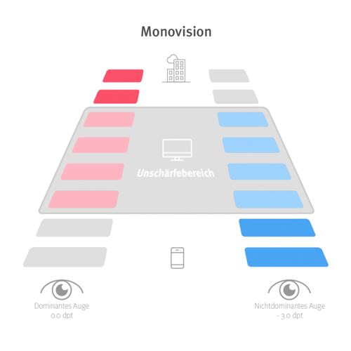 Grafik zur Monovision