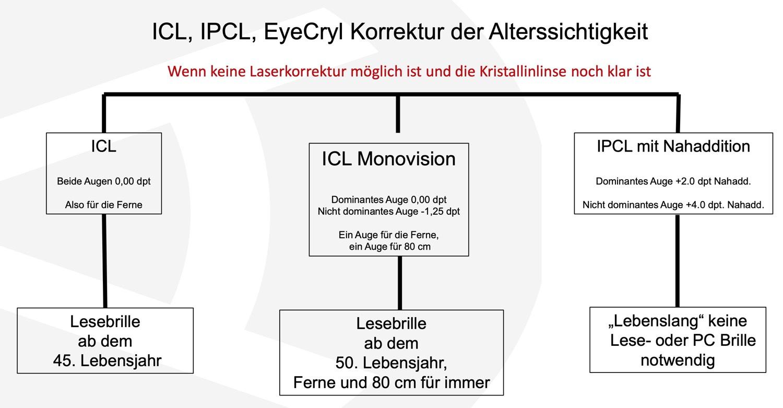 Grafik zur Korrektur der Alterssichtigkeit mit ICL