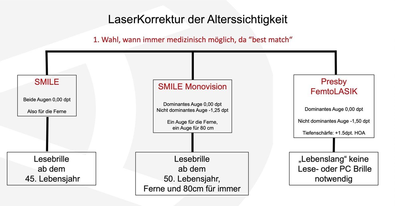 Grafik mit einem Behandlungschema der Alterssichtigkeit mit dem Laser.