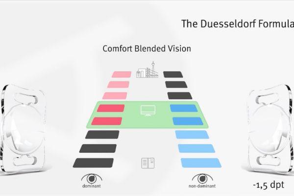 Teaserbild von [Vimeo] The Duesseldorf Formula